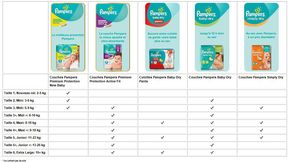 pampers new baby taille 1 2 5kg 45 couches. Black Bedroom Furniture Sets. Home Design Ideas