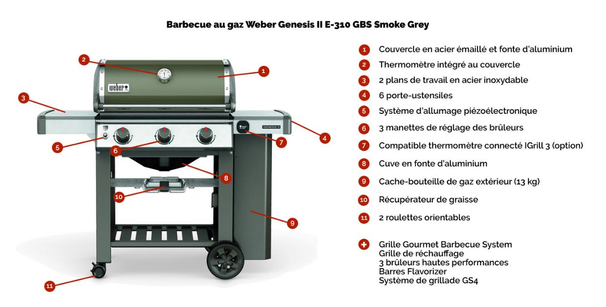 barbecue weber genesis ii e 310 gbs smoke grey housse achat vente barbecue barbecue weber. Black Bedroom Furniture Sets. Home Design Ideas