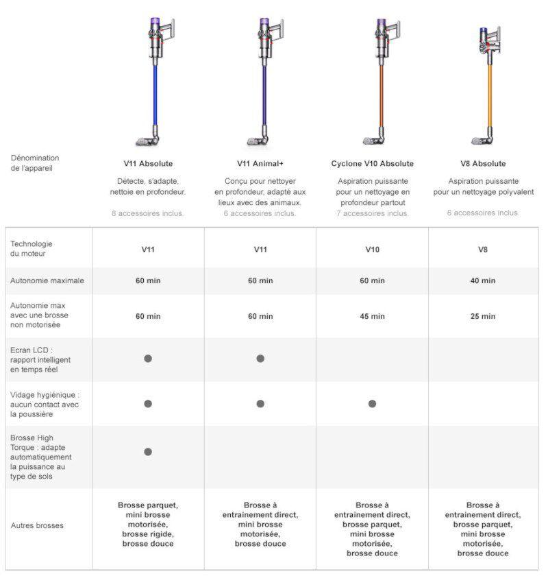 DYSON 268700-01 V11 ABSOLUTE - Aspirateur sans fil - 545W - Ecran LCD - 1h d'autonomie - 3 modes de puissance