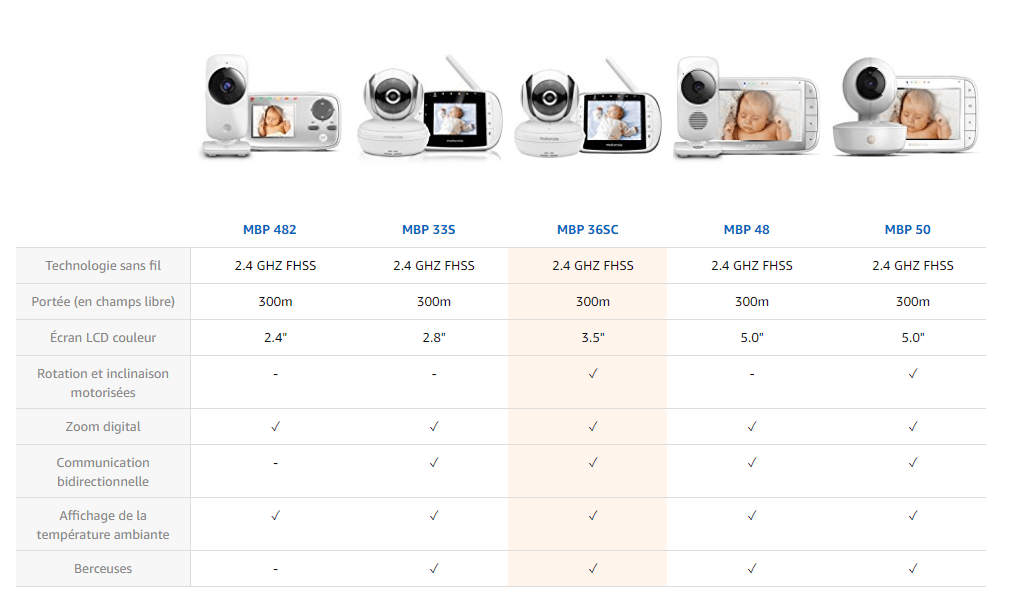 Moniteur bébé vidéo avec écran 3.5''