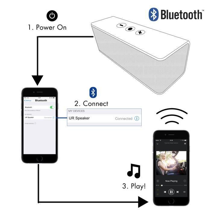 ENCEINTES Trust Urban Streetbeat Enceinte Portable sans Fil