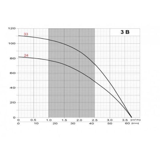 Pompe immergée pour puits SKT 150 400 V