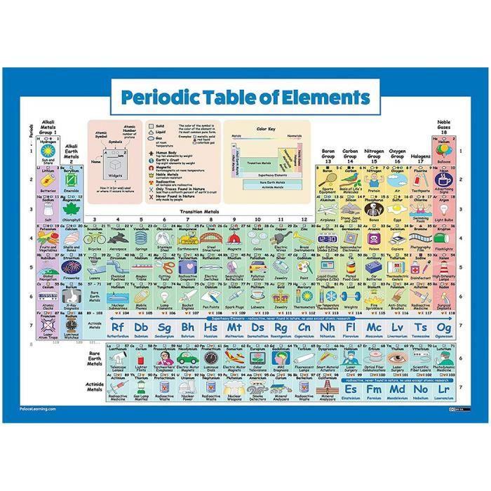Affiches Posters Art Antiquites Poster Tableau Periodique Des Elements En Anglais 91 5 X 61 Cm Pec Nu