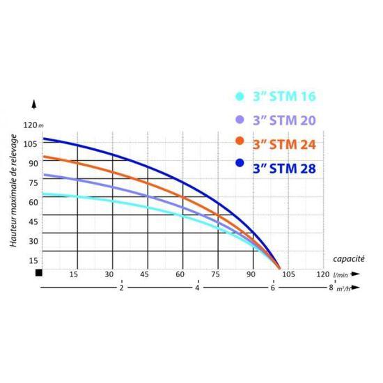 Pompe immerg/ée 3 STM 16 r/ésistance sable 100 l//min 750W 230V