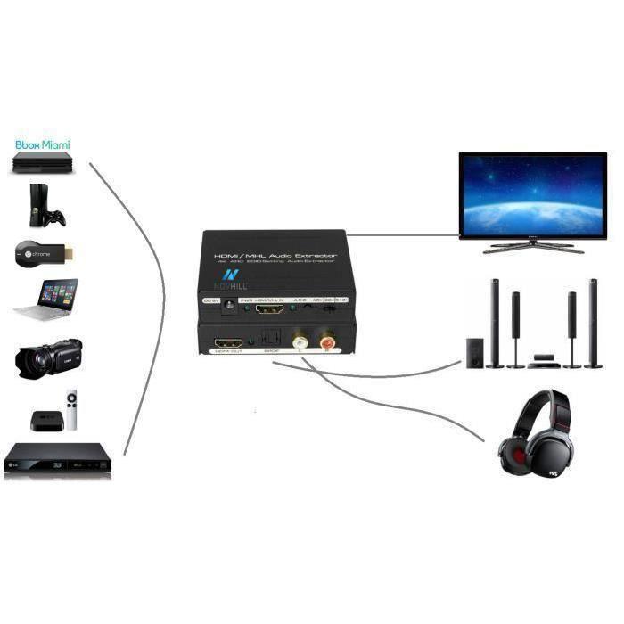 REPARTITEUR TV HDMI Audio extracteur convertisseur SPDIF + RCA L