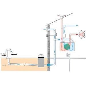 VMC - ACCESSOIRES VMC ATLANTIC PAG 1X200 Prise d air geothermique