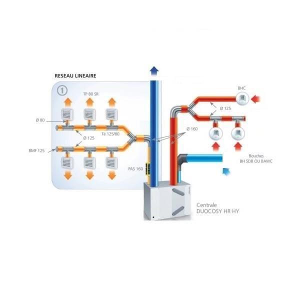 VMC - ACCESSOIRES VMC Atlantic - Kit bouches pour VMC Ducosy HR HY T5 et